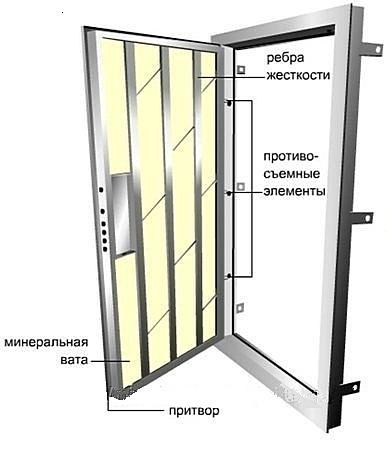 каркасные металлические двери
