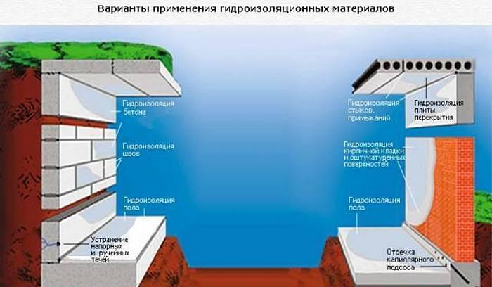 Sposoby_gidroizolyacii_podvala