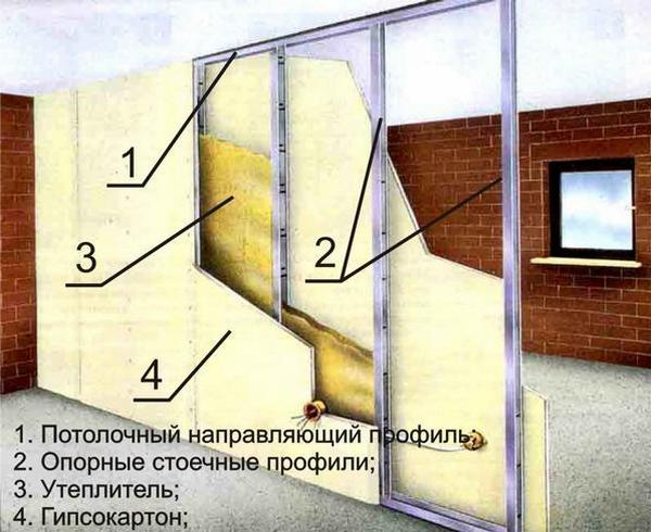 ustroystvo_peregorodki