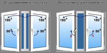 Shtulpovoe_otkryvanie_okna