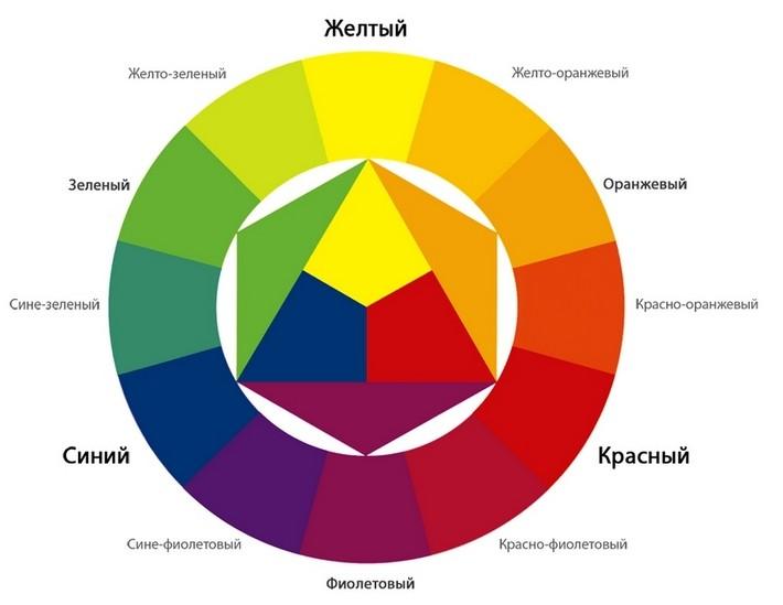 цветовой круг в интерьере